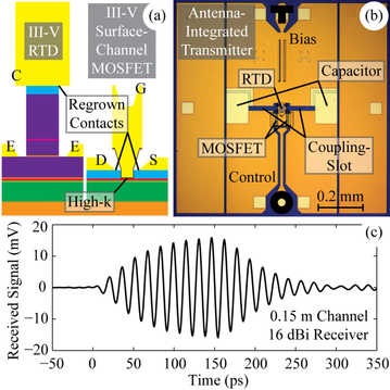 III-V CMOS technology offers the combination of heterostructure design, gate-isolation, and complementary functionality. The figure shows a wavelet generator where a III-V MOSFET  is used as a switch. Coherent wavelets are obtained with sub-period oscillation starting time. L. Ohlsson, et al Monolithically-Integrated Millimetre-Wave Wavelet Transmitter with On-Chip Antenna IEEE Microwave and Wireless Components Letters 24, 625 (2014)